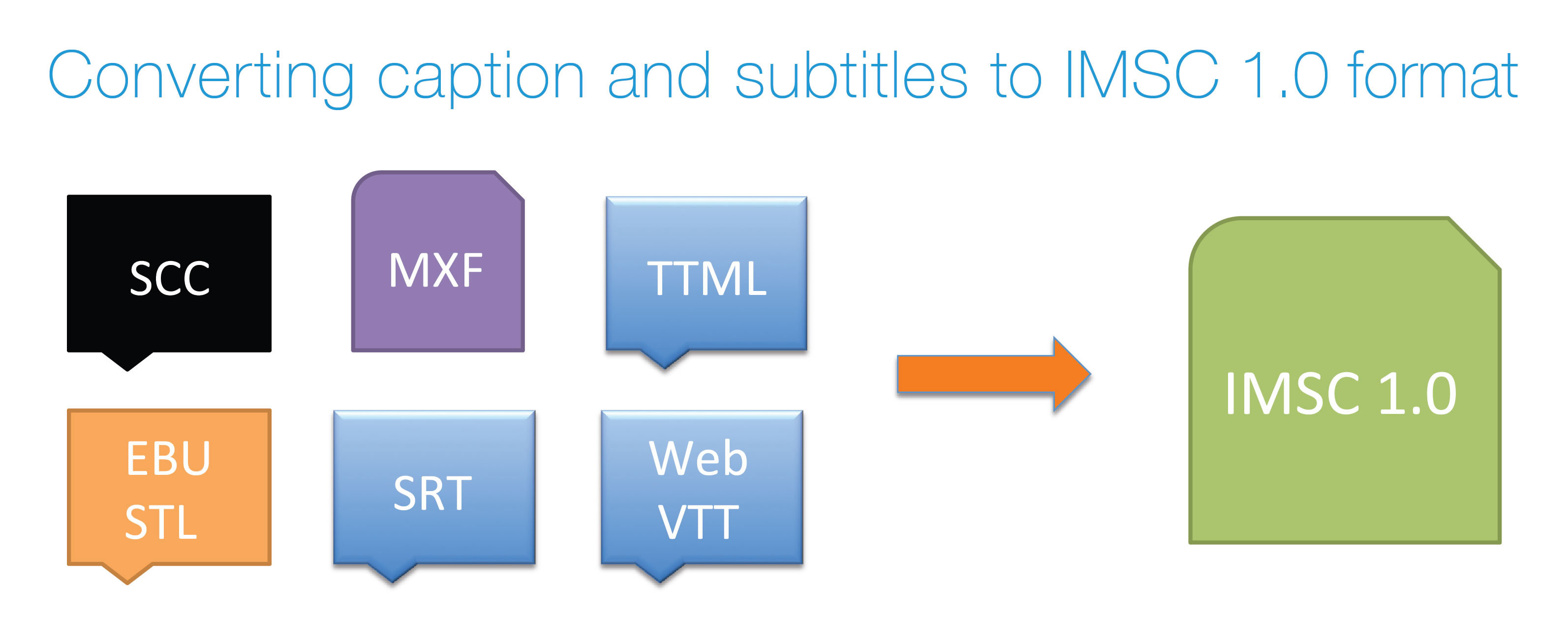 Telestream Becomes First Company to Add IMSC 1 0 Subtitle Support to
