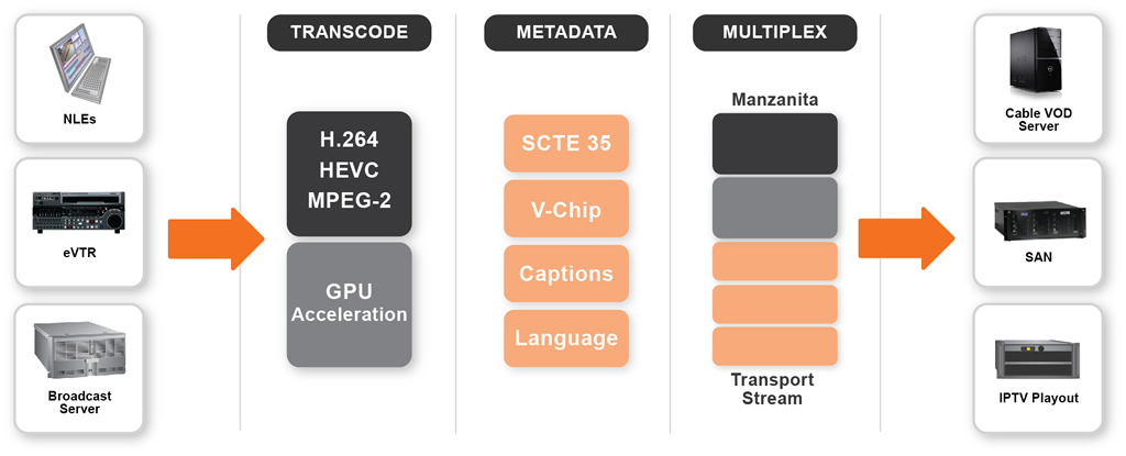 Vantage Transcode IPTV VOD, transcoding for IPTV and Cable VOD