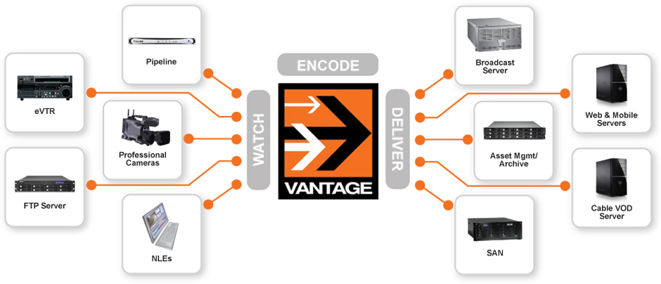 Video Transcoding, Workflow, Automation and Management Software