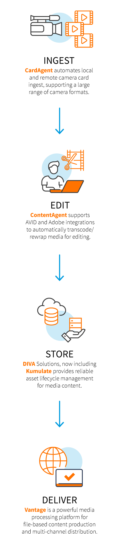 ContentAgent automates ingest and delivery processes in a seamless ...