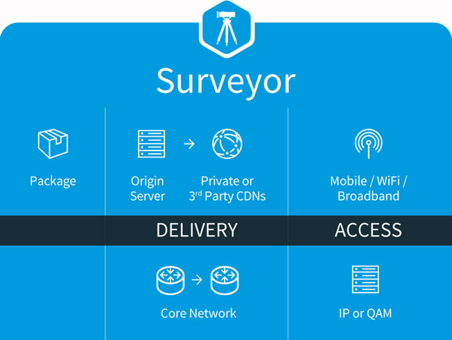 iQ Surveyor ABR Active