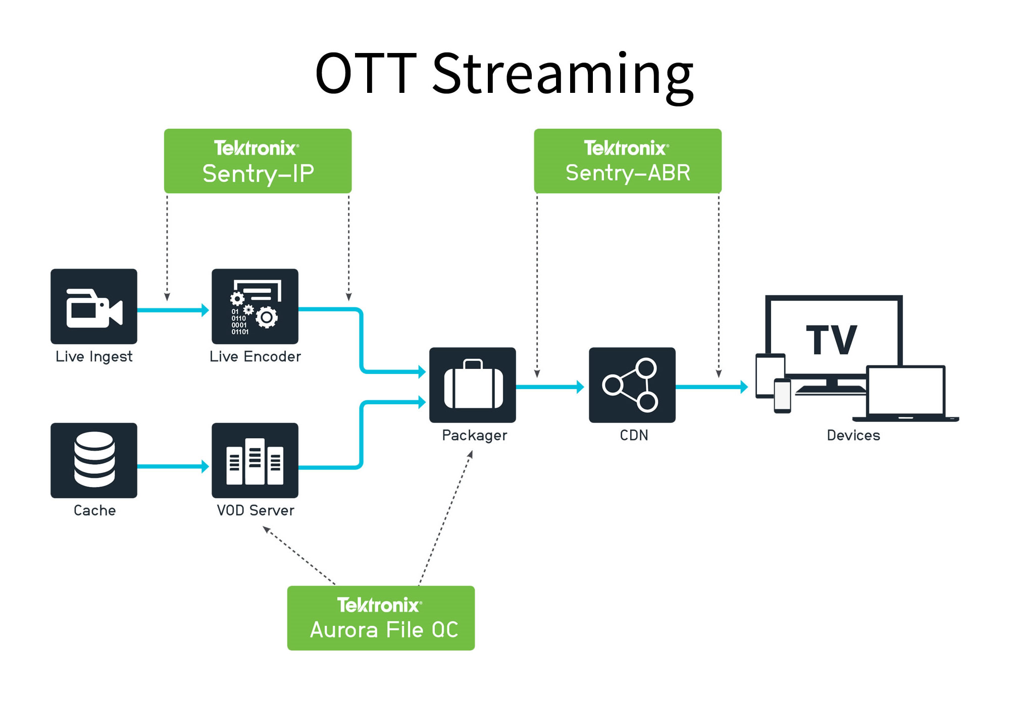 Cloud Video Delivery Quality Control   Telestream